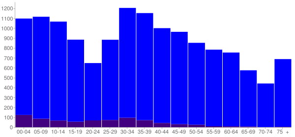 Graph: Population by Age and Hispanic or Latino Origin, 2010 Census - Hernando, Mississippi - Census Viewer