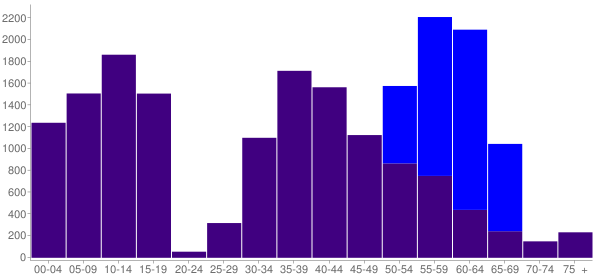 Graph: Change in Population between 2000 and 2010, by Age and Hispanic or Latino Origin - Elgin, Illinois - Census Viewer