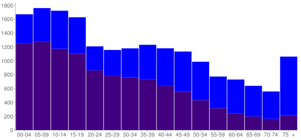 Graph: Population by Age and Hispanic or Latino Origin, 2000 Census - Deaf Smith County, Texas - Census Viewer