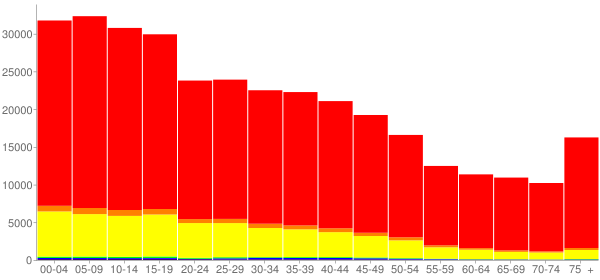 Graph: Population by Age and Race, 2000 Census - Cameron County, Texas - Census Viewer