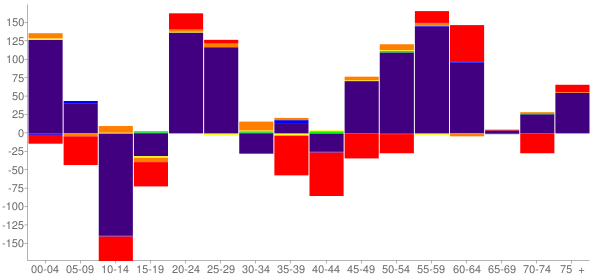 Graph: Change in Population between 2000 and 2010, by Age and Race - Todd County, South Dakota - Census Viewer