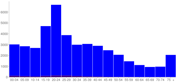 Graph: Population by Age and Hispanic or Latino Origin, 2000 Census - Conway, Arkansas - Census Viewer