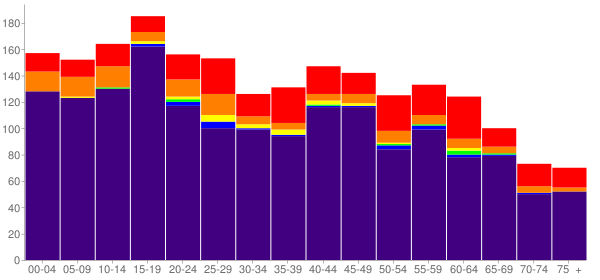 Graph: Population by Age and Race, 2010 Census - Cherokee, North Carolina - Census Viewer