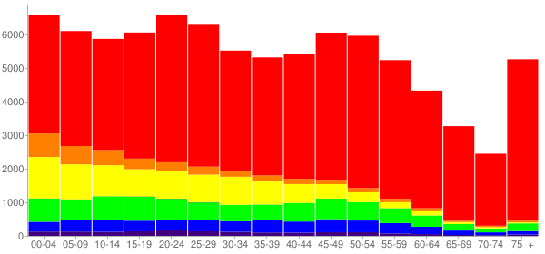 Graph: Population by Age and Race, 2010 Census - Fort Smith, Arkansas - Census Viewer