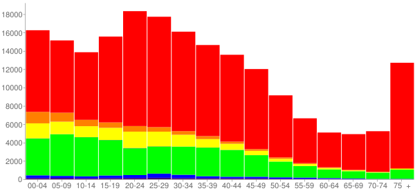 Graph: Population by Age and Race, 2000 Census - Grand Rapids, Michigan - Census Viewer