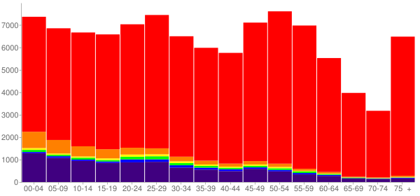 Graph: Population by Age and Race, 2010 Census - Pennington County, South Dakota - Census Viewer