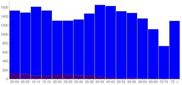 Graph: Population by Age and Hispanic or Latino Origin, 2010 Census - Macon County, Tennessee - Census Viewer