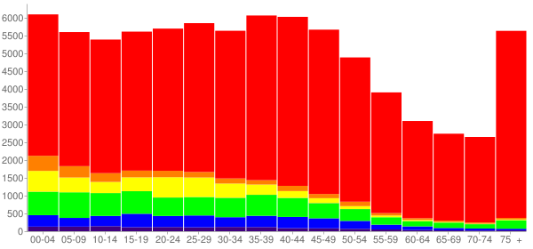 Graph: Population by Age and Race, 2000 Census - Fort Smith, Arkansas - Census Viewer