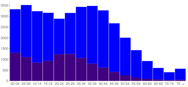 Graph: Population by Age and Hispanic or Latino Origin, 2000 Census - Hanover Park, Illinois - Census Viewer