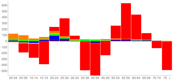 Graph: Change in Population between 2000 and 2010, by Age and Race - Superior, Wisconsin - Census Viewer