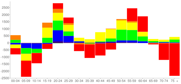 Graph: Change in Population between 2000 and 2010, by Age and Race - Providence, Rhode Island - Census Viewer
