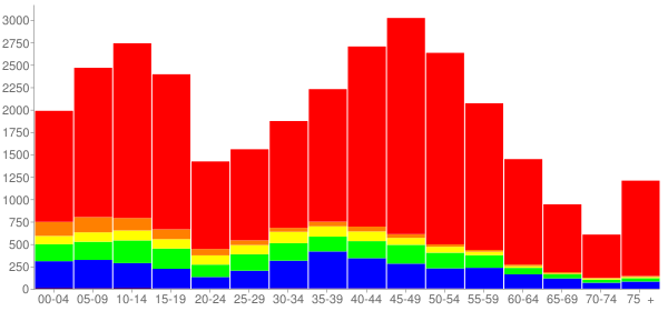 Graph: Population by Age and Race, 2010 Census - Gurnee, Illinois - Census Viewer