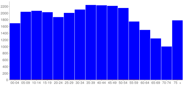 Graph: Population by Age and Hispanic or Latino Origin, 2000 Census - Claiborne County, Tennessee - Census Viewer