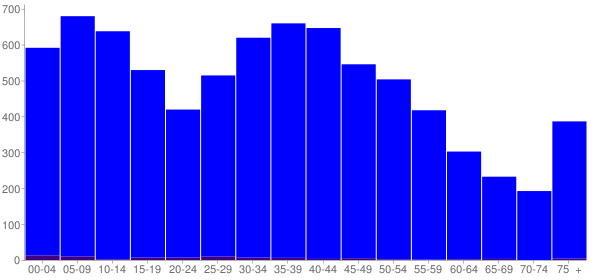 Graph: Population by Age and Hispanic or Latino Origin, 2000 Census - Gallatin County, Kentucky - Census Viewer