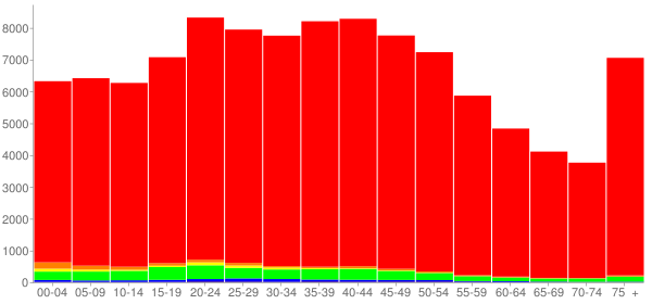 Graph: Population by Age and Race, 2000 Census - Washington County, Tennessee - Census Viewer