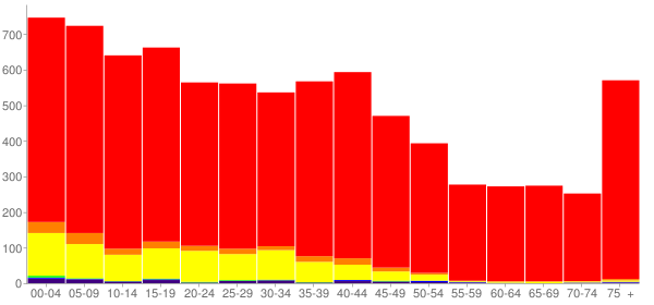 Graph: Population by Age and Race, 2000 Census - Jerome, Idaho - Census Viewer