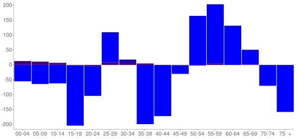 Graph: Change in Population between 2000 and 2010, by Age and Hispanic or Latino Origin - Ashland, Wisconsin - Census Viewer