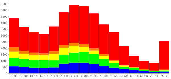 Graph: Population by Age and Race, 2000 Census - Gaithersburg, Maryland - Census Viewer