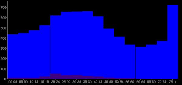 Graph: Population by Age and Hispanic or Latino Origin, 2000 Census - Robinson, Illinois - Census Viewer