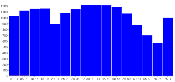 Graph: Population by Age and Hispanic or Latino Origin, 2000 Census - Fentress County, Tennessee - Census Viewer
