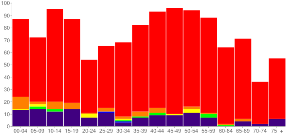 Graph: Population by Age and Race, 2010 Census - Dickson, Oklahoma - Census Viewer