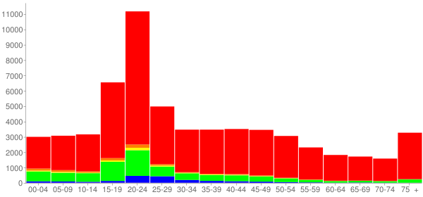 Graph: Population by Age and Race, 2000 Census - Jackson County, Illinois - Census Viewer