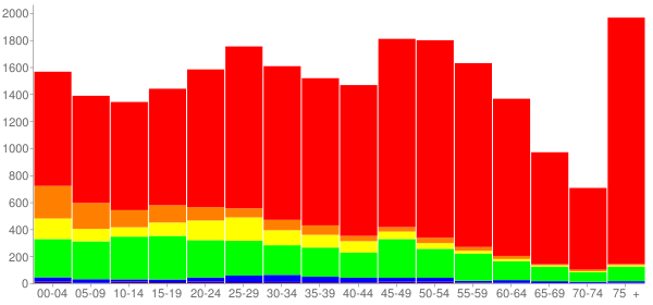 Graph: Population by Age and Race, 2010 Census - Kingston, New York - Census Viewer