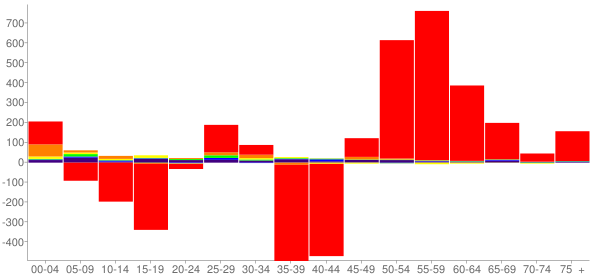 Graph: Change in Population between 2000 and 2010, by Age and Race - Codington County, South Dakota - Census Viewer