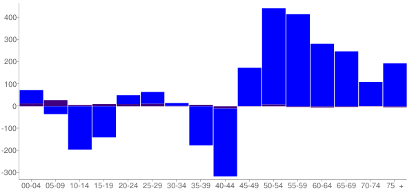 Graph: Change in Population between 2000 and 2010, by Age and Hispanic or Latino Origin - Kanabec County, Minnesota - Census Viewer