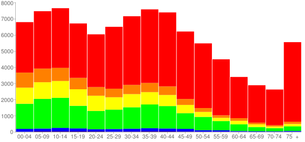 Graph: Population by Age and Race, 2000 Census - Brockton, Massachusetts - Census Viewer