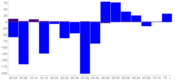 Graph: Change in Population between 2000 and 2010, by Age and Hispanic or Latino Origin - Dewey County, South Dakota - Census Viewer