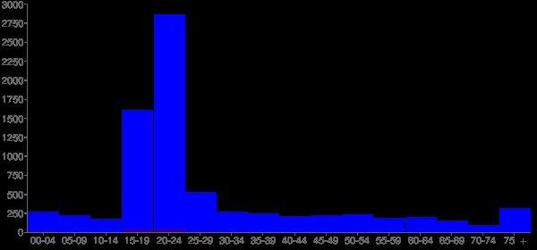 Graph: Population by Age and Hispanic or Latino Origin, 2010 Census - Houghton, Michigan - Census Viewer