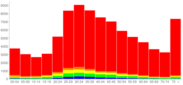 Graph: Population by Age and Race, 2010 Census - Miami Beach, Florida - Census Viewer
