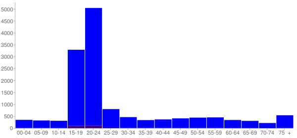 Graph: Population by Age and Hispanic or Latino Origin, 2010 Census - Indiana, Pennsylvania - Census Viewer