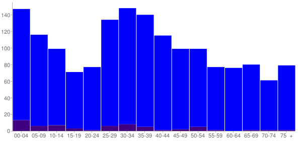 Graph: Population by Age and Hispanic or Latino Origin, 2000 Census - Elwood, Illinois - Census Viewer