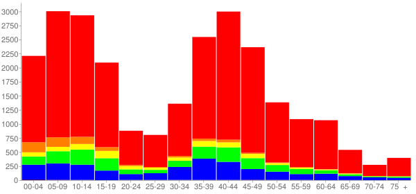 Graph: Change in Population between 2000 and 2010, by Age and Race - Plainfield, Illinois - Census Viewer