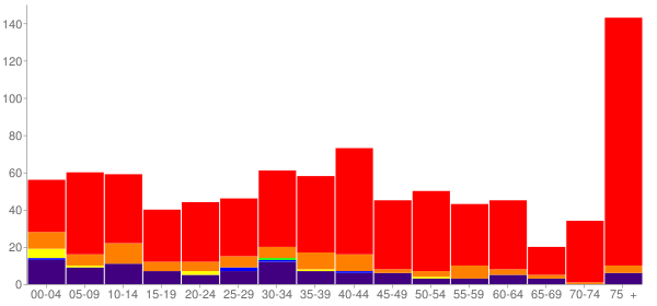 Graph: Population by Age and Race, 2000 Census - West Siloam Springs, Oklahoma - Census Viewer