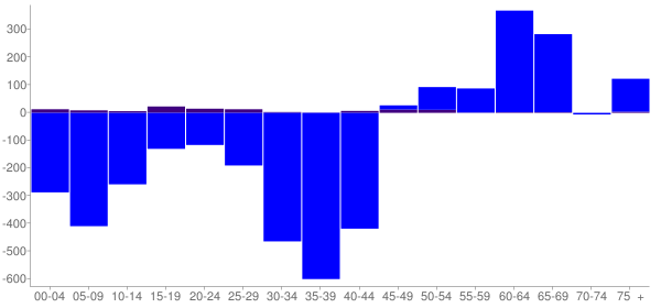 Graph: Change in Population between 2000 and 2010, by Age and Hispanic or Latino Origin - Eastlake, Ohio - Census Viewer