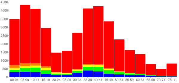 Graph: Population by Age and Race, 2010 Census - Plainfield, Illinois - Census Viewer