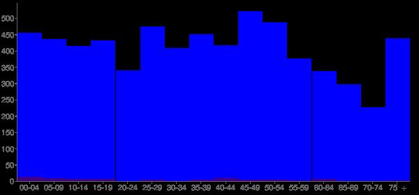 Graph: Population by Age and Hispanic or Latino Origin, 2010 Census - Rittman, Ohio - Census Viewer