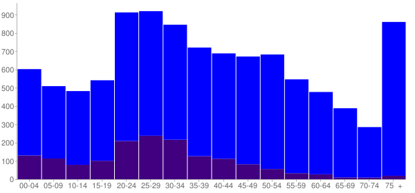 Graph: Population by Age and Hispanic or Latino Origin, 2010 Census - Bonham, Texas - Census Viewer