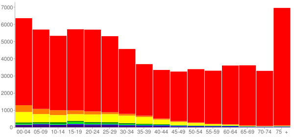 Graph: Population by Age and Race, 2010 Census - St. George, Utah - Census Viewer