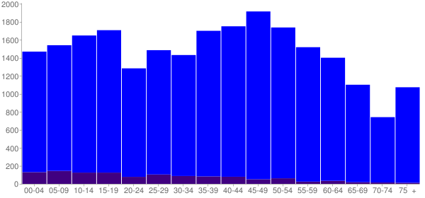 Graph: Population by Age and Hispanic or Latino Origin, 2010 Census - Machesney Park, Illinois - Census Viewer