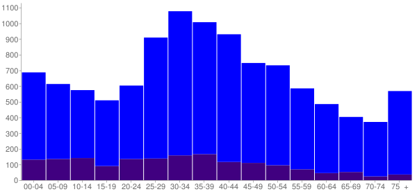 Graph: Population by Age and Hispanic or Latino Origin, 2000 Census - Little Ferry, New Jersey - Census Viewer