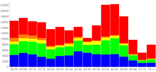 Graph: Change in Population between 2000 and 2010, by Age and Race - Fort Bend County, Texas - Census Viewer