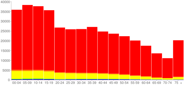 Graph: Population by Age and Race, 2010 Census - Cameron County, Texas - Census Viewer