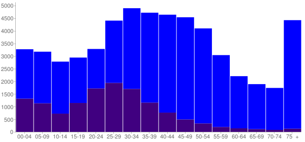 Graph: Population by Age and Hispanic or Latino Origin, 2000 Census - San Rafael, California - Census Viewer