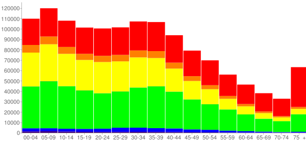 Graph: Population by Age and Race, 2000 Census - Bronx County, New York - Census Viewer