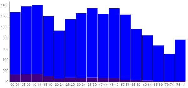 Graph: Population by Age and Hispanic or Latino Origin, 2010 Census - Mustang, Oklahoma - Census Viewer