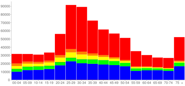 Graph: Population by Age and Race, 2000 Census - San Francisco, California - Census Viewer